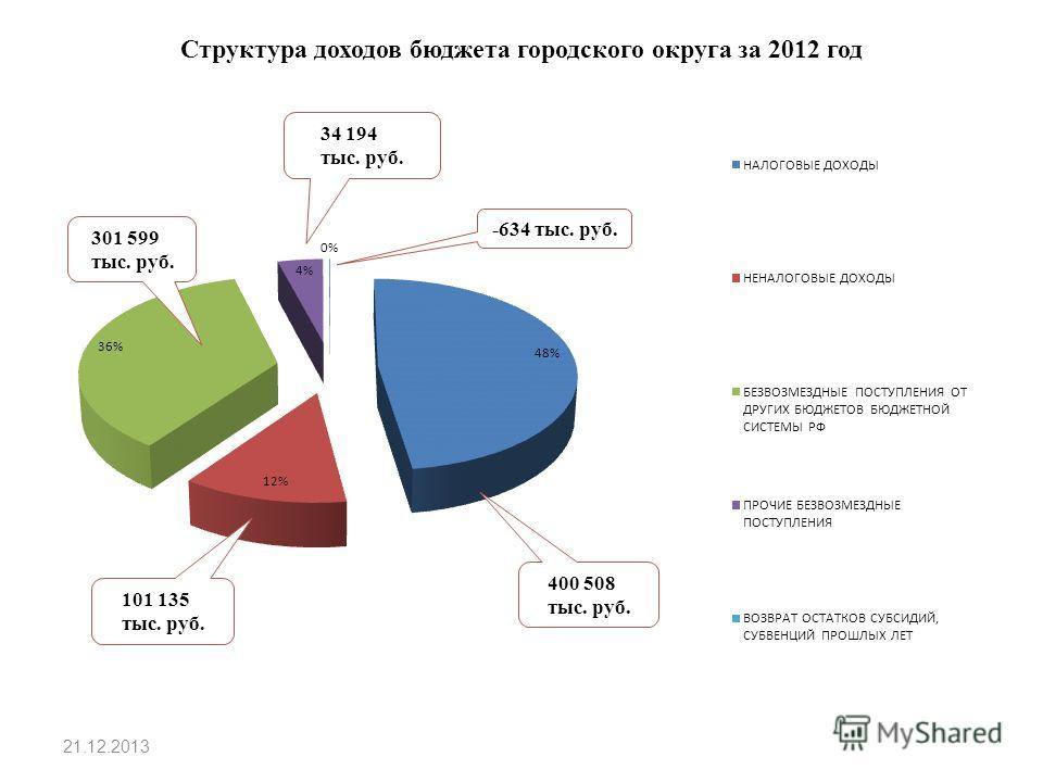 Структура доходов бюджета городского округа за 2012 год 21.12.2013