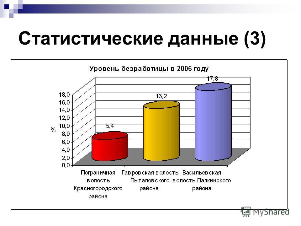 Статистические данные (3)