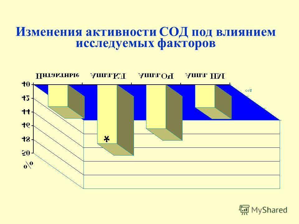 Изменения активности СОД под влиянием исследуемых факторов