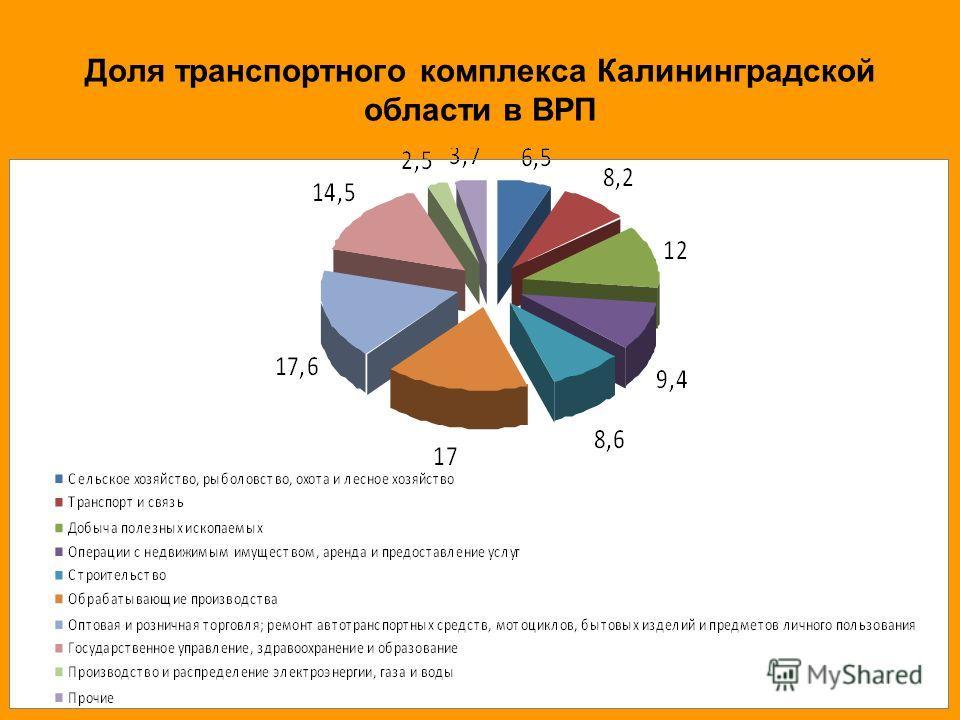Доля транспортного комплекса Калининградской области в ВРП