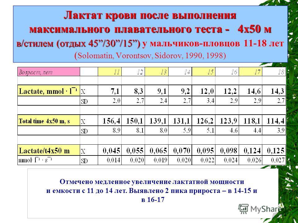 Лактат крови после выполнения максимального плавательного теста - 4x50 м в/стилем (отдых 45/30/15) Лактат крови после выполнения максимального плавательного теста - 4x50 м в/стилем (отдых 45/30/15) у мальчиков-пловцов 11-18 лет ( Solomatin, Vorontsov