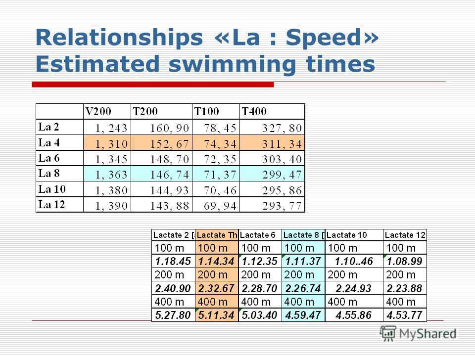 Relationships «La : Speed» Estimated swimming times
