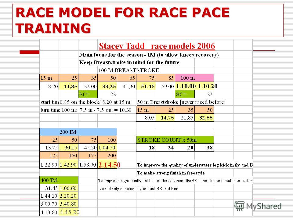 RACE MODEL FOR RACE PACE TRAINING
