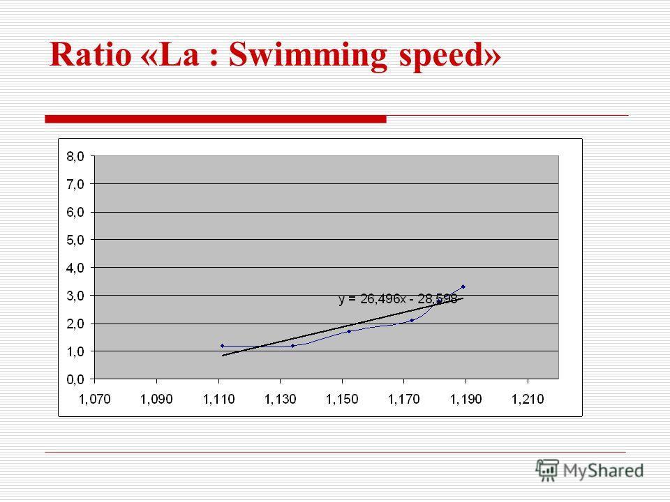 Ratio «La : Swimming speed»