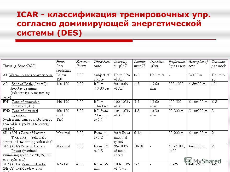 ICAR - классификация тренировочных упр. согласно доминирующей энергетической системы (DES)