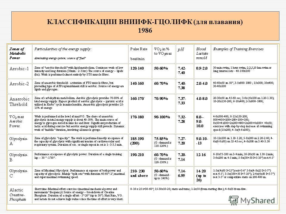 КЛАССИФИКАЦИИ ВНИИФК-ГЦОЛИФК (для плавания) 1986