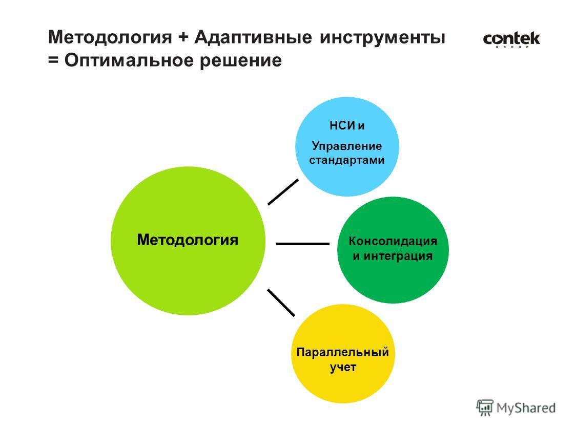 Методология + Адаптивные инструменты = Оптимальное решение Методология НСИ и Управление стандартами Консолидация и интеграция Параллельный учет
