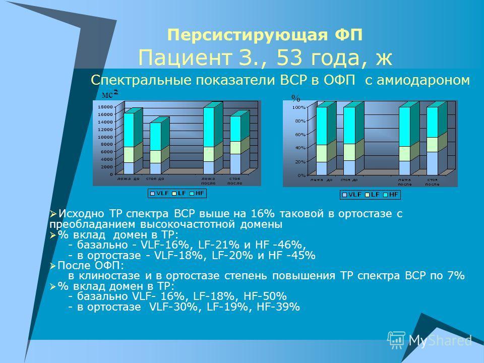 Персистирующая ФП Пациент З., 53 года, ж Спектральные показатели ВСР в ОФП с амиодароном Исходно ТР спектра ВСР выше на 16% таковой в ортостазе с преобладанием высокочастотной домены % вклад домен в ТР: - базально - VLF-16%, LF-21% и HF -46%, - в орт
