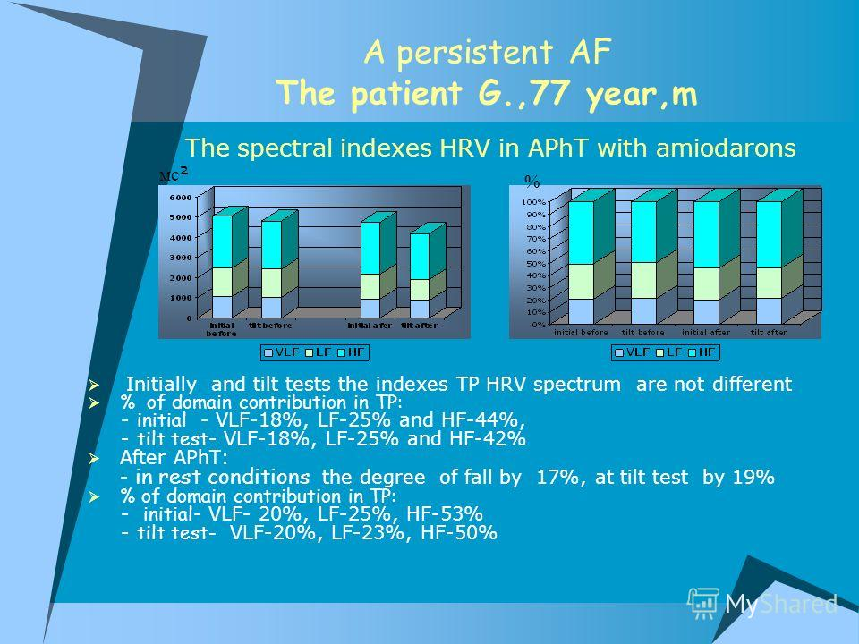A persistent AF The patient G.,77 year,m Initially and tilt tests the indexes TP HRV spectrum are not different % of domain contribution in TP: - initial - VLF-18%, LF-25% and HF-44%, - tilt test - VLF-18%, LF-25% and HF-42% After APhT: - in rest con