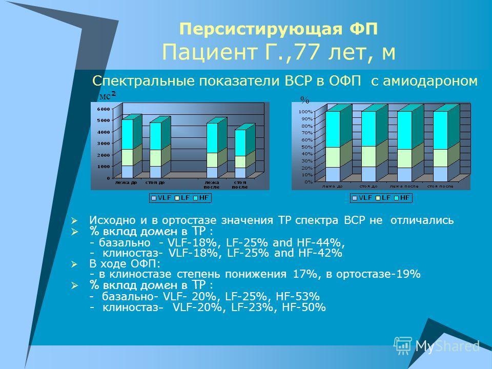 Персистирующая ФП Пациент Г.,77 лет, м Исходно и в ортостазе значения ТР спектра ВСР не отличались % вклад домен в ТР : - базально - VLF-18%, LF-25% and HF-44%, - клиностаз- VLF-18%, LF-25% and HF-42% В ходе ОФП: - в клиностазе степень понижения 17%,