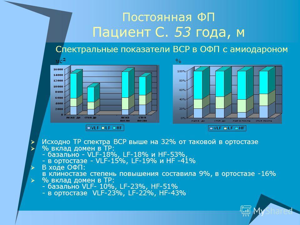 Постоянная ФП Пациент С. 53 года, м Спектральные показатели ВСР в ОФП с амиодароном Исходно ТР спектра ВСР выше на 32% от таковой в ортостазе % вклад домен в ТР: - базально - VLF-18%, LF-18% и HF-53%, - в ортостазе - VLF-15%, LF-19% и HF -41% В ходе