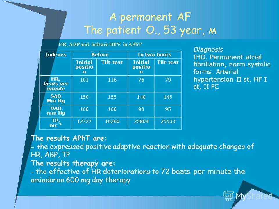 А permanent AF The patient О., 53 year, м IndexesBeforeIn two hours Initial positio n Tilt-testInitial positio n Tilt-test HR, beats per minute 1011167679 SAD Mm Hg 150155140145 DAD mm Hg 100 9095 TP, mc ² 12727102662580425533 Diagnosis IHD. Permanen