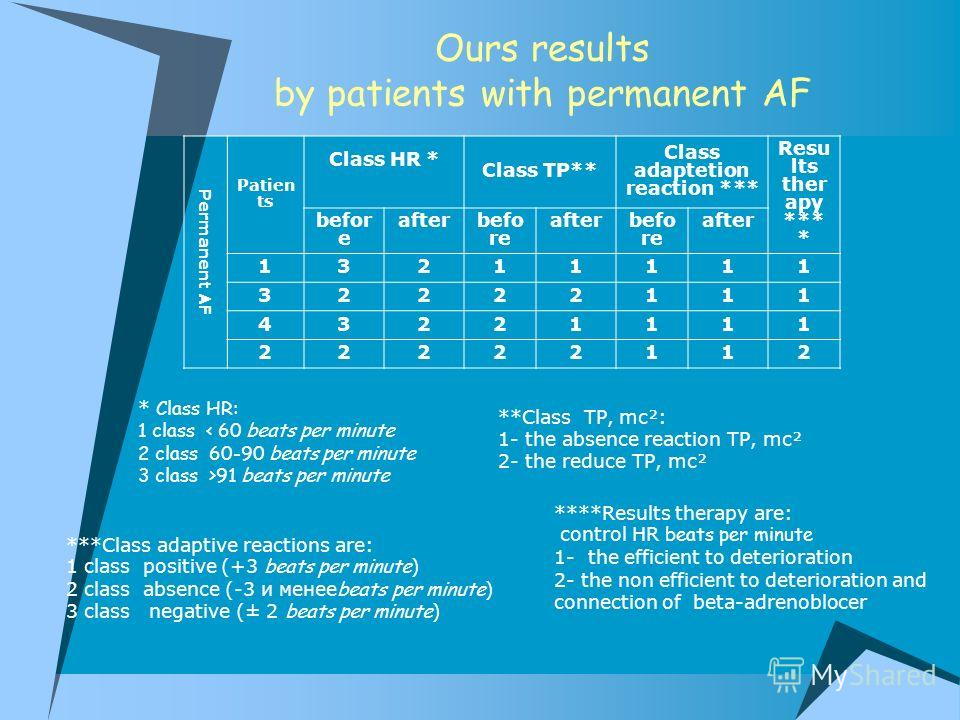 Ours results by patients with permanent AF Permanent AF Patien ts Class HR * Class TP** Class adaptetion reaction *** Resu lts ther apy *** * befor e afterbefo re afterbefo re after 13211111 32222111 43221111 22222112 ****Results therapy are: control