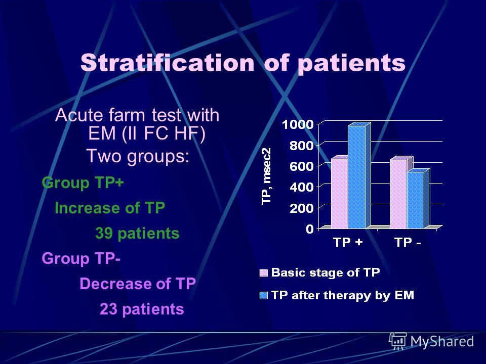 Stratification of patients Acute farm test with EM (II FC HF) Two groups: Group TP+ Increase of TP 39 patients Group TP- Decrease of TP 23 patients