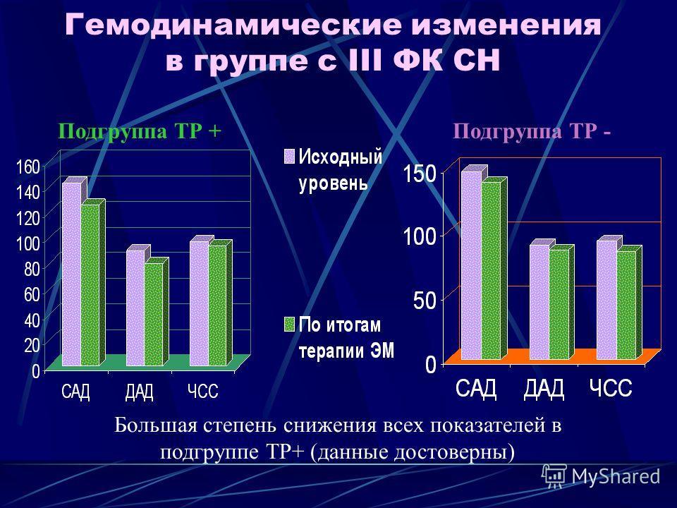 Гемодинамические изменения в группе с III ФК СН Подгруппа ТР +Подгруппа ТР - Большая степень снижения всех показателей в подгруппе ТР+ (данные достоверны)