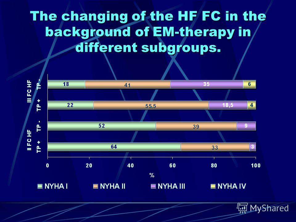 The changing of the HF FC in the background of EM-therapy in different subgroups.