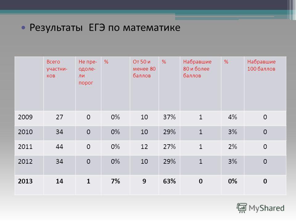 Результаты ЕГЭ по русскому языку Всего участни- ков Не пре- одоле- ли порог %От 50 и менее 80 баллов %Набравшие 80 и более баллов %Набравшие 100 баллов 20092700%1037%14%0 20103400%1029%13%0 20114400%1227%12%0 20123400%1029%13%0 20131417%963%00%0 Резу