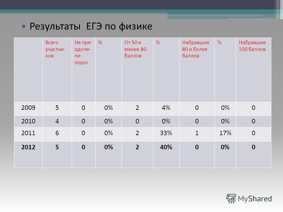 Результаты ЕГЭ по русскому языку Всего участни- ков Не пре- одоле- ли порог %От 50 и менее 80 баллов %Набравшие 80 и более баллов %Набравшие 100 баллов 2009500%24%00%0 2010400%0 0 0 2011600%233%117%0 2012500%240%00%0 Результаты ЕГЭ по физике