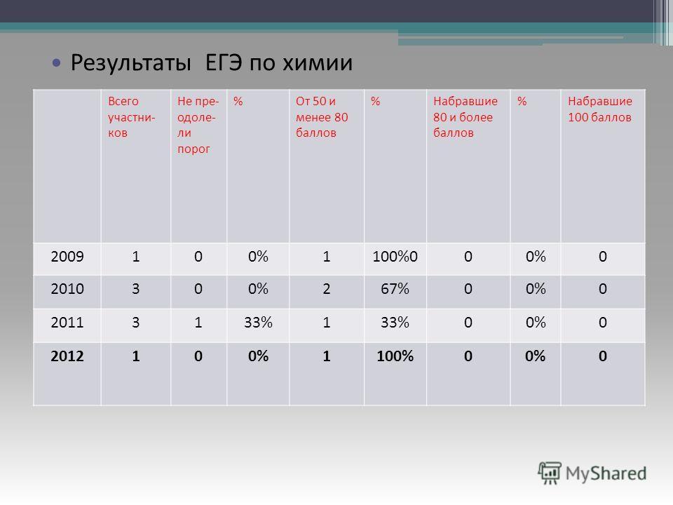 Результаты ЕГЭ по русскому языку Всего участни- ков Не пре- одоле- ли порог %От 50 и менее 80 баллов %Набравшие 80 и более баллов %Набравшие 100 баллов 2009100%1100%000%0 2010300%267%00%0 20113133%1 00%0 2012100%1100%00%0 Результаты ЕГЭ по химии
