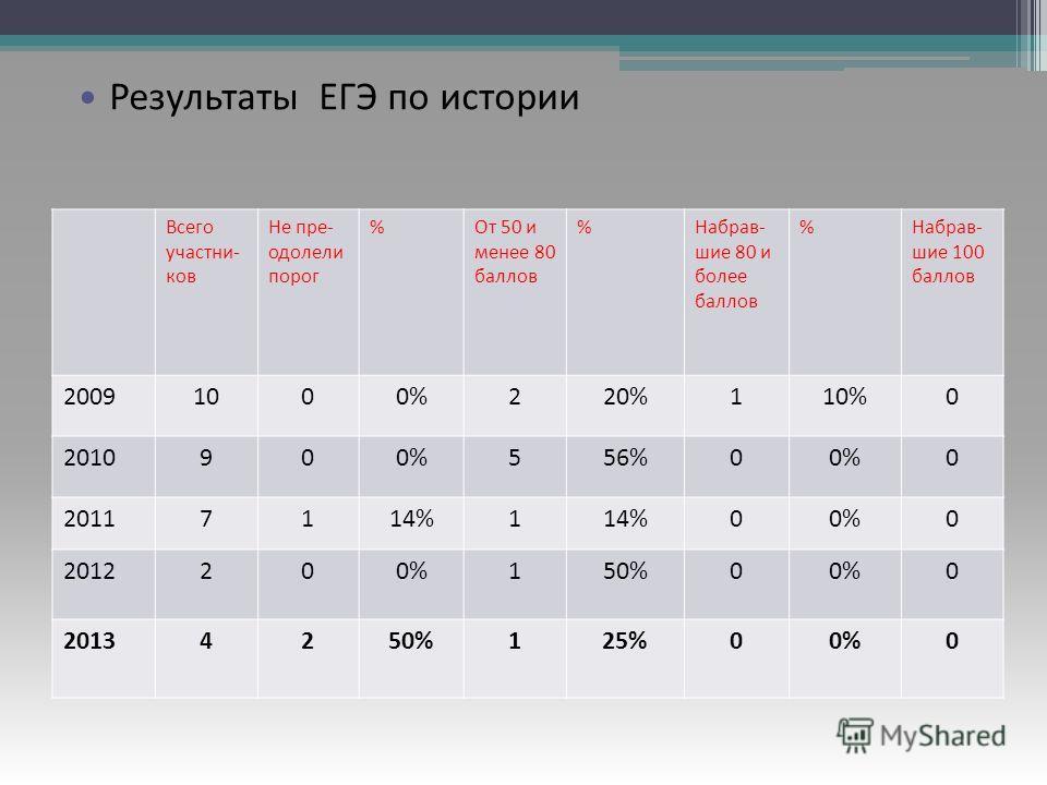 Результаты ЕГЭ по русскому языку Всего участни- ков Не пре- одолели порог %От 50 и менее 80 баллов %Набрав- шие 80 и более баллов %Набрав- шие 100 баллов 20091000%220%110%0 2010900%556%00%0 20117114%1 00%0 2012200%150%00%0 20134250%125%00%0 Результат
