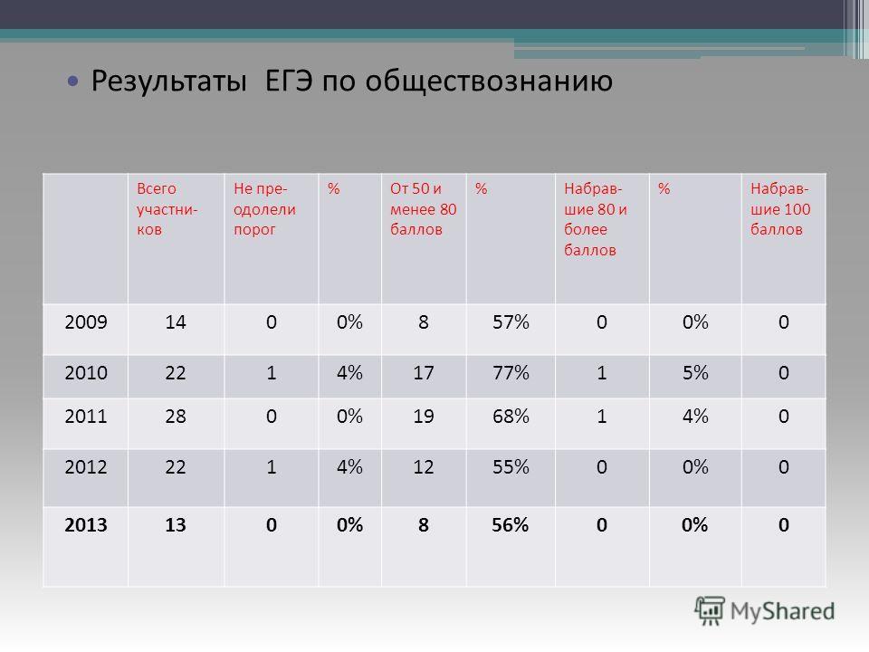 Результаты ЕГЭ по русскому языку Всего участни- ков Не пре- одолели порог %От 50 и менее 80 баллов %Набрав- шие 80 и более баллов %Набрав- шие 100 баллов 20091400%857%00%0 20102214%1777%15%0 20112800%1968%14%0 20122214%1255%00%0 20131300%856%00%0 Рез