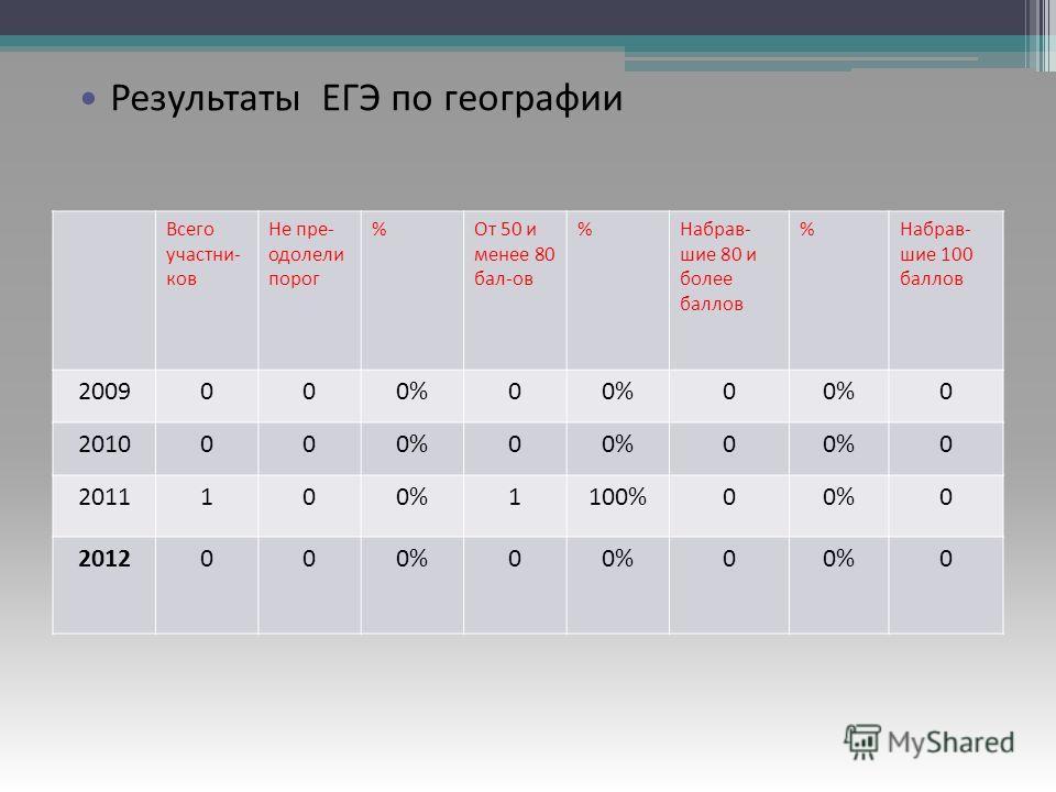 Результаты ЕГЭ по русскому языку Всего участни- ков Не пре- одолели порог %От 50 и менее 80 бал-ов %Набрав- шие 80 и более баллов %Набрав- шие 100 баллов 2009000%0 0 0 2010000%0 0 0 2011100%1100%00%0 2012000%0 0 0 Результаты ЕГЭ по географии