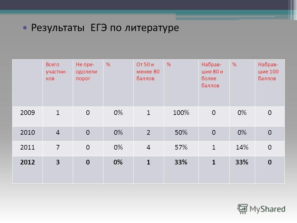 Результаты ЕГЭ по русскому языку Всего участни- ков Не пре- одолели порог %От 50 и менее 80 баллов %Набрав- шие 80 и более баллов %Набрав- шие 100 баллов 2009100%1100%00%0 2010400%250%00%0 2011700%457%114%0 2012300%133%1 0 Результаты ЕГЭ по литератур