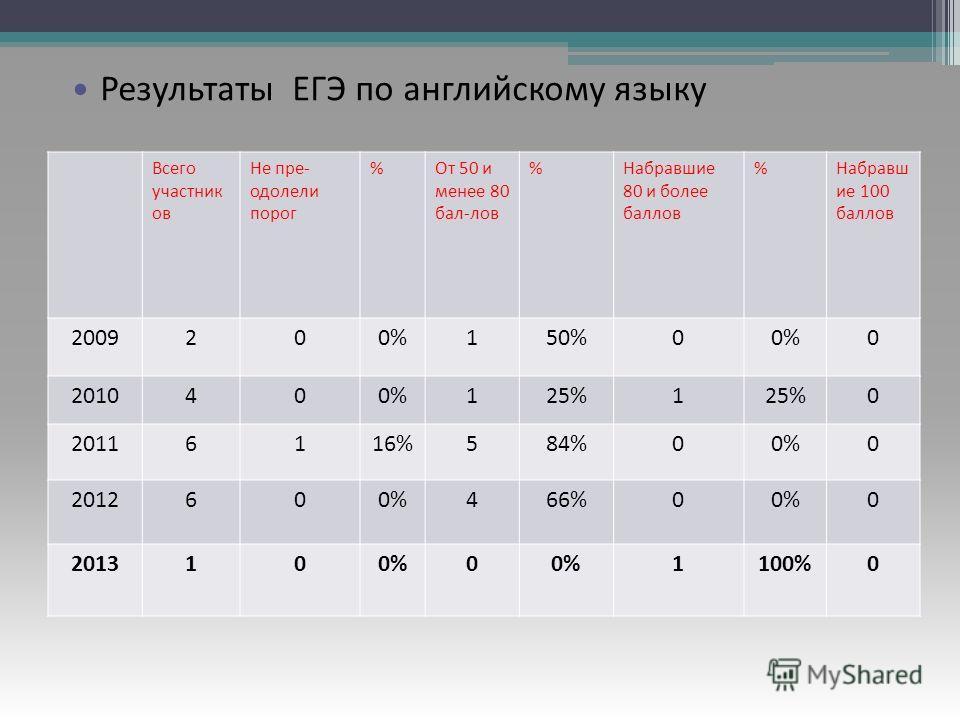 Результаты ЕГЭ по русскому языку Всего участник ов Не пре- одолели порог %От 50 и менее 80 бал-лов %Набравшие 80 и более баллов %Набравш ие 100 баллов 2009200%150%00%0 2010400%125%1 0 20116116%584%00%0 2012600%466%00%0 2013100%0 1100%0 Результаты ЕГЭ