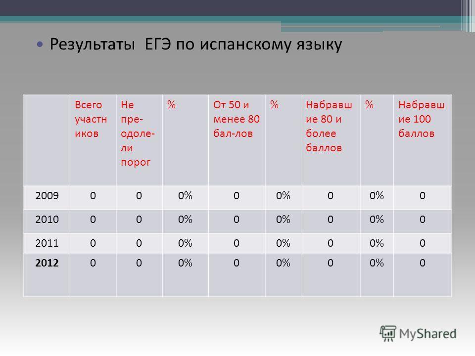 Результаты ЕГЭ по русскому языку Всего участн иков Не пре- одоле- ли порог %От 50 и менее 80 бал-лов %Набравш ие 80 и более баллов %Набравш ие 100 баллов 2009000%0 0 0 2010000%0 0 0 2011000%0 0 0 2012000%0 0 0 Результаты ЕГЭ по испанскому языку