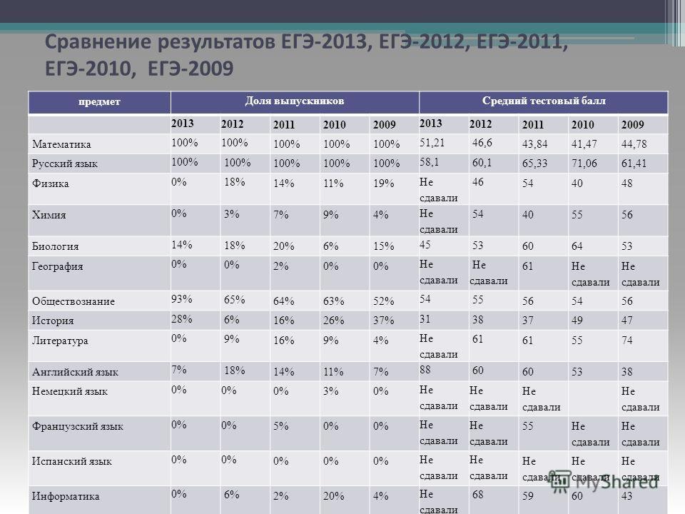 Сравнение результатов ЕГЭ-2013, ЕГЭ-2012, ЕГЭ-2011, ЕГЭ-2010, ЕГЭ-2009 предмет Доля выпускниковСредний тестовый балл 2013 2012 201120102009 2013 2012 201120102009 Математика 100% 51,21 46,6 43,8441,4744,78 Русский язык 100% 58,1 60,1 65,3371,0661,41
