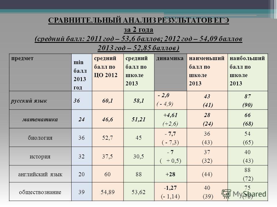 СРАВНИТЕЛЬНЫЙ АНАЛИЗ РЕЗУЛЬТАТОВ ЕГЭ за 2 года (средний балл: 2011 год – 53,6 баллов; 2012 год – 54,09 баллов 2013 год – 52,85 баллов ) предмет min балл 2013 год средний балл по ЦО 2012 средний балл по школе 2013 динамика наименьший балл по школе 201