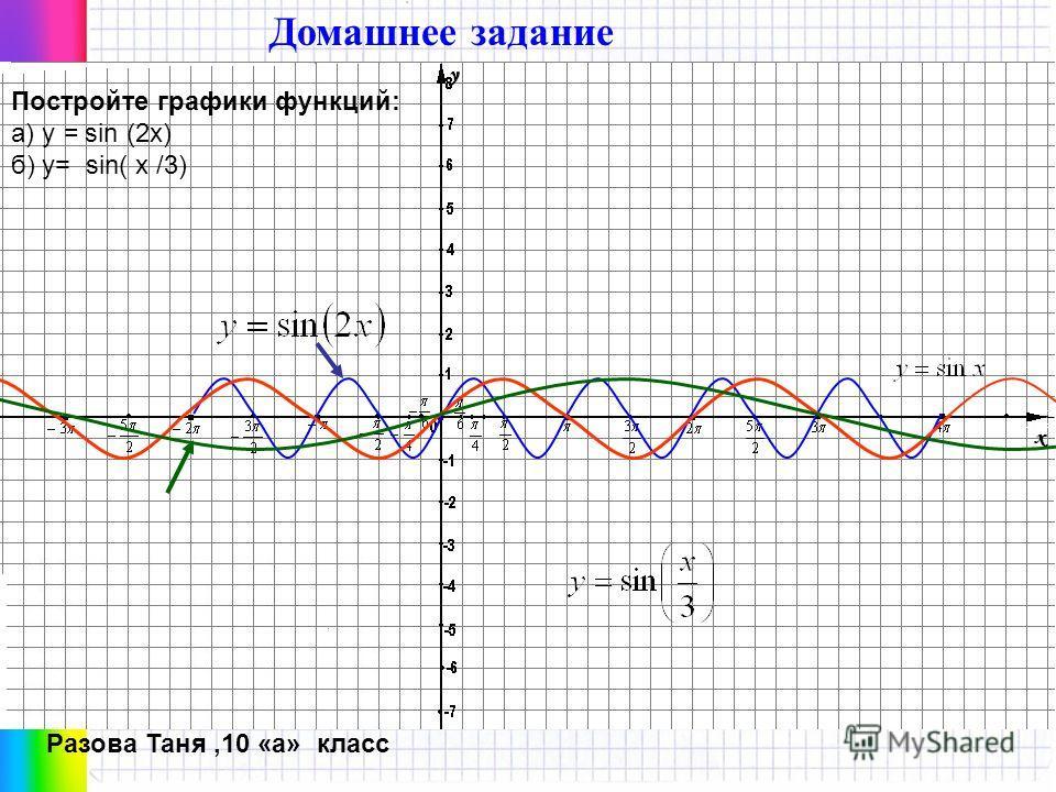 Учитель математики Лазутина С.А. МОУ СОШ с.Троекурово Уроки с интерактивной доской