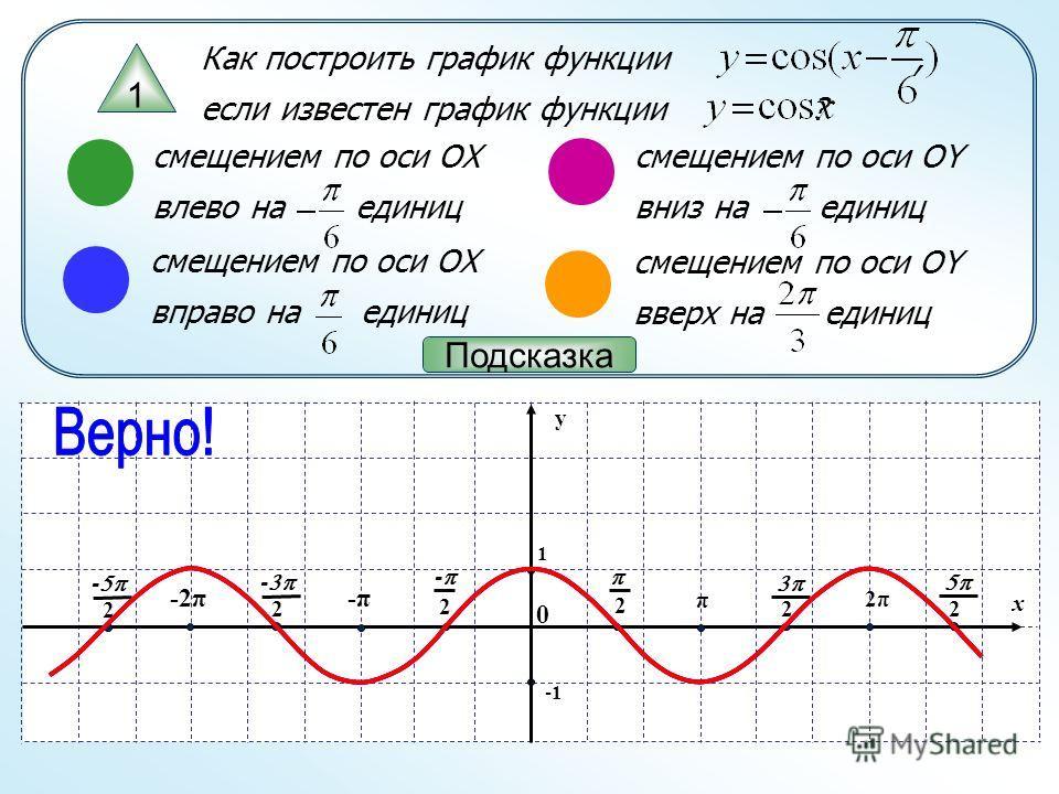 x y 1 π 2 0 2 - -π -2π 2 - 2 - 2π 2 2 Как построить график функции, если известен график функции ? 1 смещением по оси OX влево на единиц смещением по оси OX вправо на единиц смещением по оси OY вниз на единиц смещением по оси OY вверх на единиц Подск