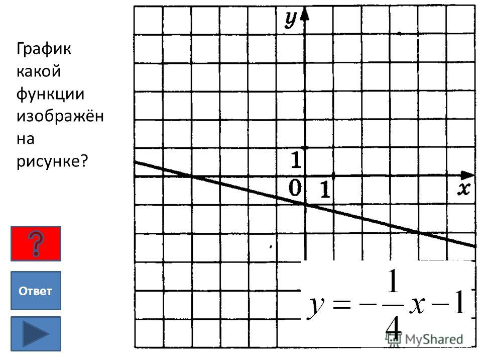 График какой функции изображён на рисунке? Ответ
