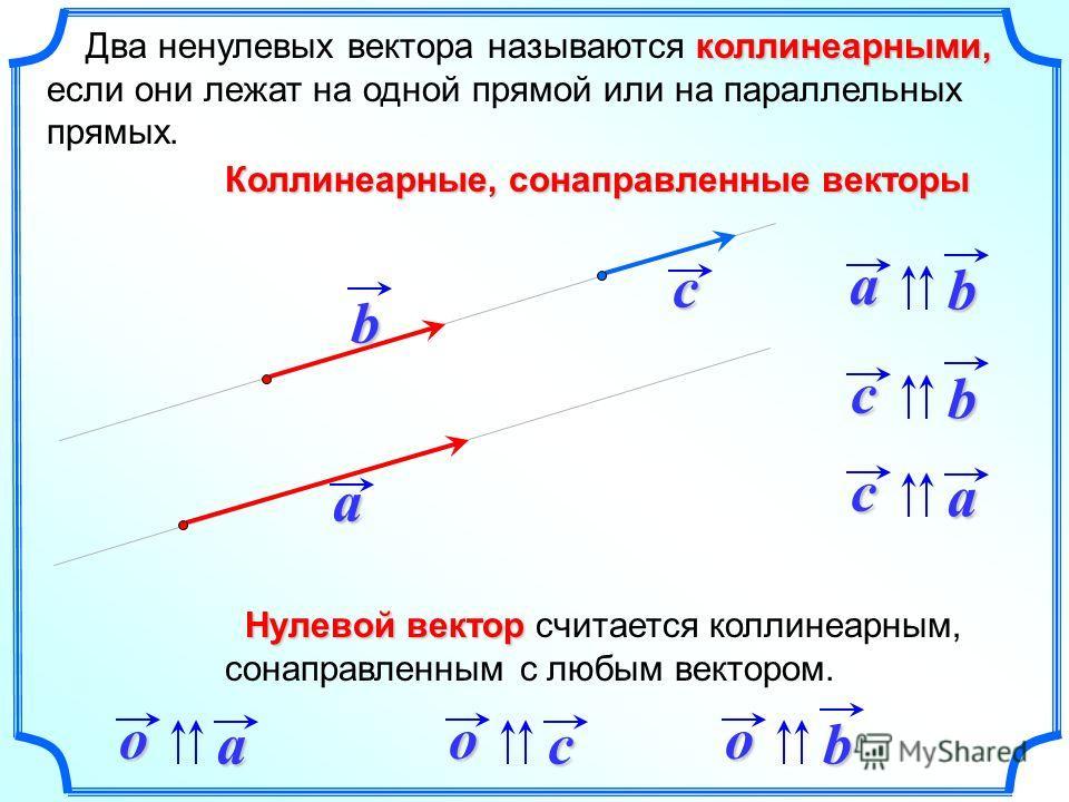 коллинеарными, Два ненулевых вектора называются коллинеарными, если они лежат на одной прямой или на параллельных прямых. ab c ab ca cb Коллинеарные, сонаправленные векторы oaocob Нулевой вектор Нулевой вектор считается коллинеарным, сонаправленным с