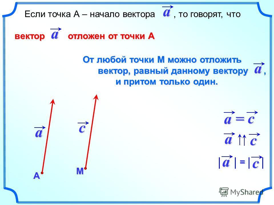 Если точка А – начало вектора, то говорят, что вектор отложен от точки А вектор отложен от точки ААaa a М c От любой точки М можно отложить вектор, равный данному вектору, вектор, равный данному вектору, и притом только один. и притом только один.a a
