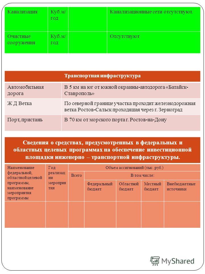 КанализацияКуб.м/ год Канализационные сети отсутствуют. Очистные сооружения Куб.м/ год Отсутствуют Транспортная инфраструктура Автомобильная дорога В 5 км на юг от южной окраины-автодорога «Батайск- Ставрополь» Ж Д ВеткаПо северной границе участка пр