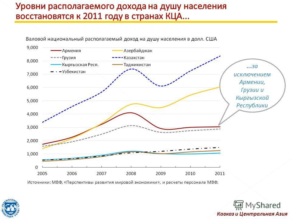 ... за исключением Армении, Грузии и Кыргызской Республики Источники: МВФ, «Перспективы развития мировой экономики», и расчеты персонала МВФ. Кавказ и Центральная Азия