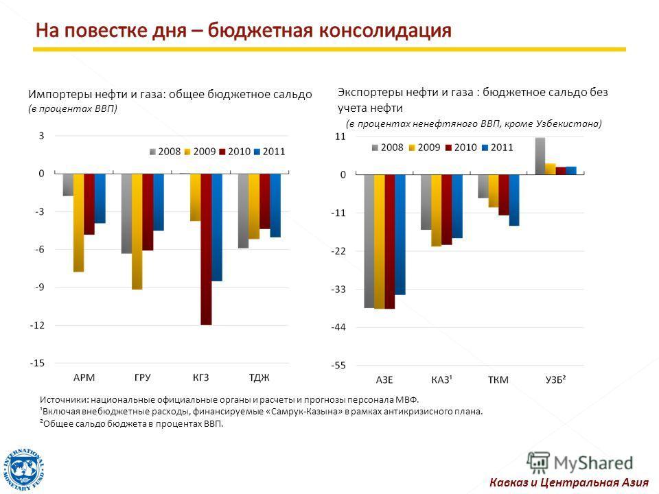 Импортеры нефти и газа: общее бюджетное сальдо (в процентах ВВП) Экспортеры нефти и газа : бюджетное сальдо без учета нефти (в процентах ненефтяного ВВП, кроме Узбекистана) Источники: национальные официальные органы и расчеты и прогнозы персонала МВФ