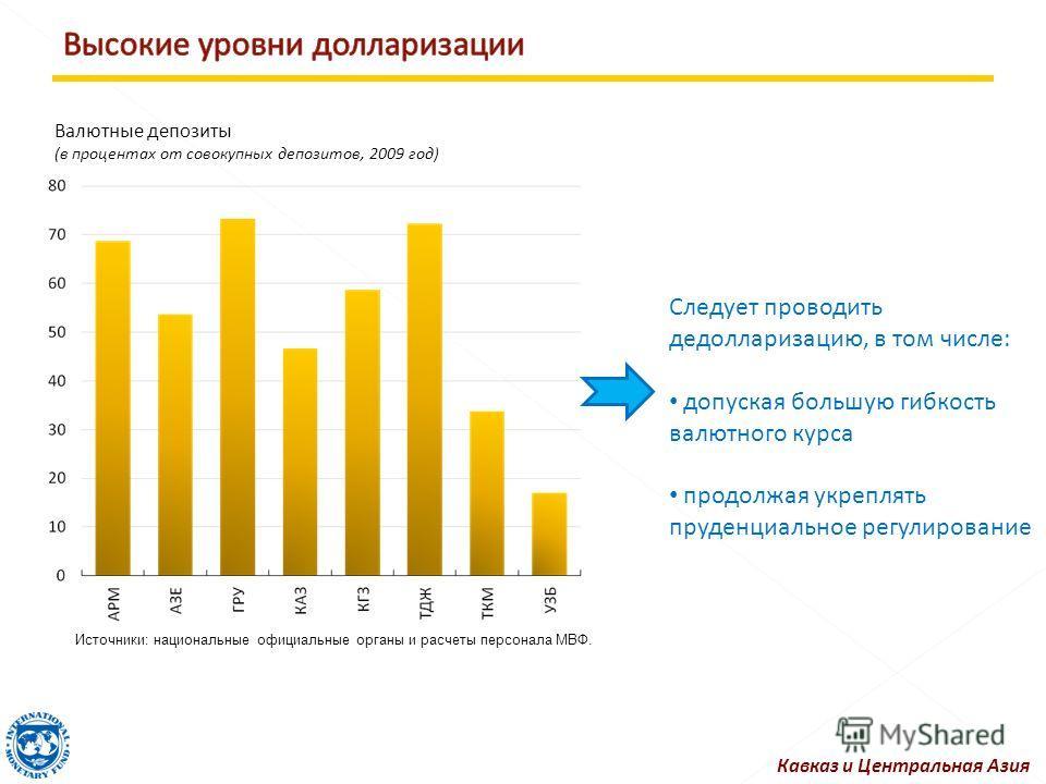 Следует проводить дедолларизацию, в том числе: допуская большую гибкость валютного курса продолжая укреплять пруденциальное регулирование Кавказ и Центральная Азия Валютные депозиты (в процентах от совокупных депозитов, 2009 год) Источники: националь