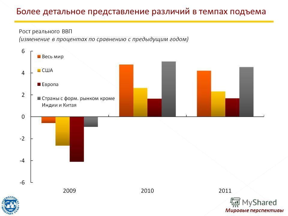 Более детальное представление различий в темпах подъема Рост реального ВВП (изменение в процентах по сравнению с предыдущим годом) Мировые перспективы