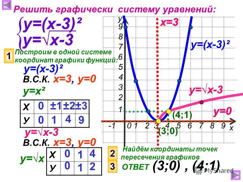 -1 0 1 2 3 4 5 6 7 8 9 4 6 3 2 1 7 5 8 9 Построим в одной системе координат графики функций: х у Решить графически систему уравнений: у=(х-3)² 1 у=х-3 Найдём координаты точек пересечения графиков ОТВЕТ (3;0), (4;1) х=3 у=0 (3;0) Х У 0 0 ±1±1 1 ±2±2±3