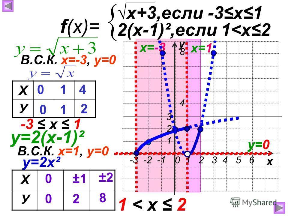 у х f(x)= x+3,если -3х1 2(х-1)²,если 1