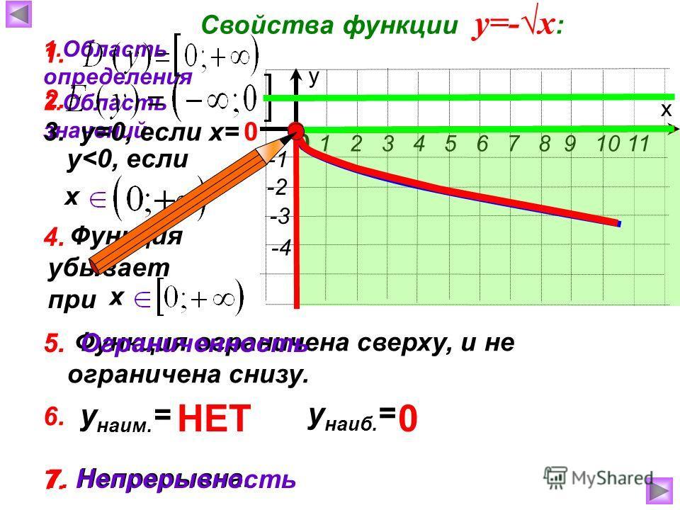 х у 1 2 3 4 5 6 7 8 9 10 11 0 -2 -4 -3 7. Непрерывна. Функция убывает при Функция ограничена сверху, и не ограничена снизу. Свойства функции у=-х : 1.Область определения 2.Область значений 3. у=0, если х=0 у