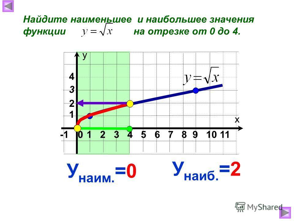 Найдите наименьшее и наибольшее значения функции на отрезке от 0 до 4. х у 1 2 3 4 5 6 7 8 9 10 110 1 4 3 У наиб. =2 У наим. =0 2