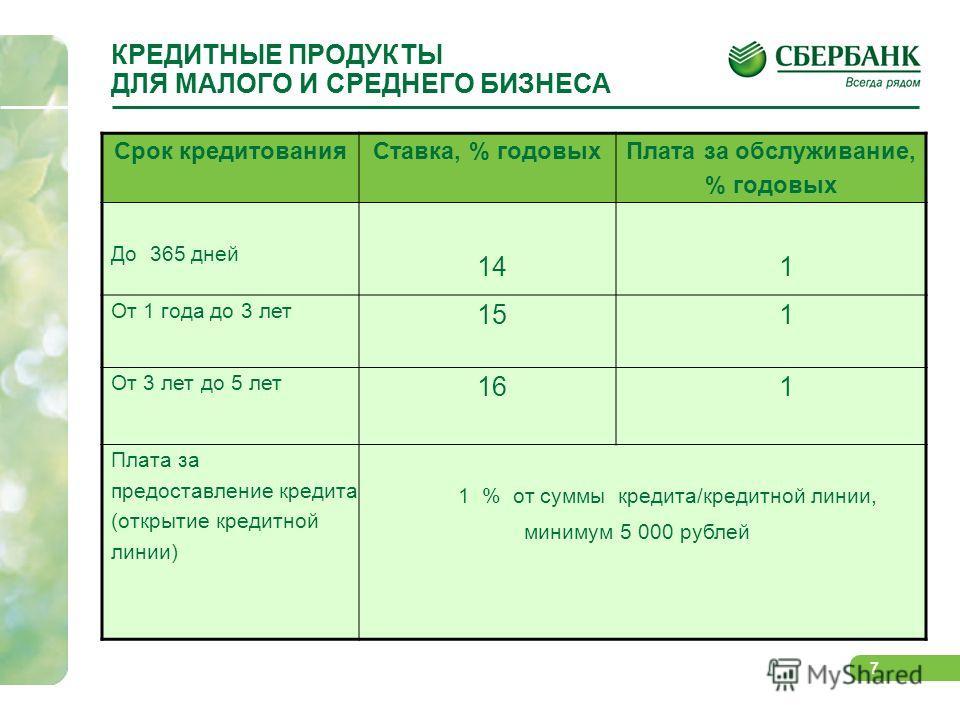 7 Срок кредитованияСтавка, % годовых Плата за обслуживание, % годовых До 365 дней 14 1 От 1 года до 3 лет 15 1 От 3 лет до 5 лет 16 1 Плата за предоставление кредита (открытие кредитной линии) 1 % от суммы кредита/кредитной линии, минимум 5 000 рубле