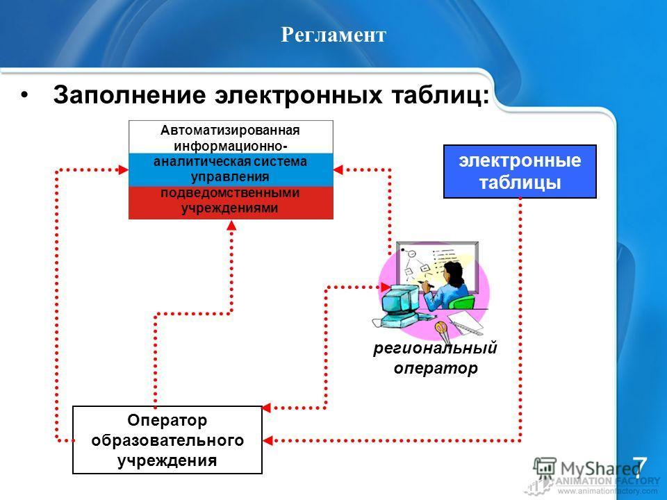 Автоматизированная информационно- аналитическая система управления подведомственными учреждениями Регламент Заполнение электронных таблиц: 7 Оператор образовательного учреждения электронные таблицы региональный оператор