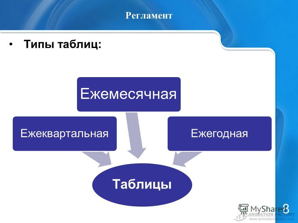 Регламент Типы таблиц: 8 Таблицы Ежеквартальная Ежемесячная Ежегодная