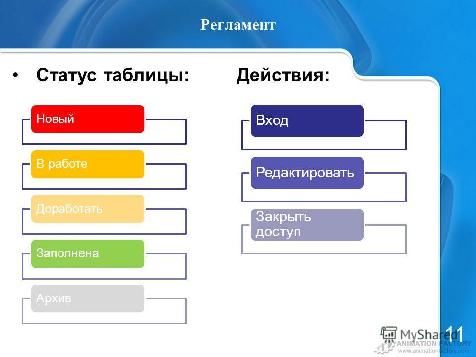 Регламент Статус таблицы: Действия: 11 НовыйВ работеДоработатьЗаполненаАрхив Вход Редактировать Закрыть доступ