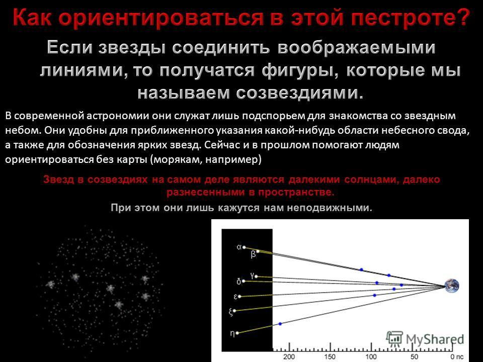 В современной астрономии они служат лишь подспорьем для знакомства со звездным небом. Они удобны для приближенного указания какой-нибудь области небесного свода, а также для обозначения ярких звезд. Сейчас и в прошлом помогают людям ориентироваться б